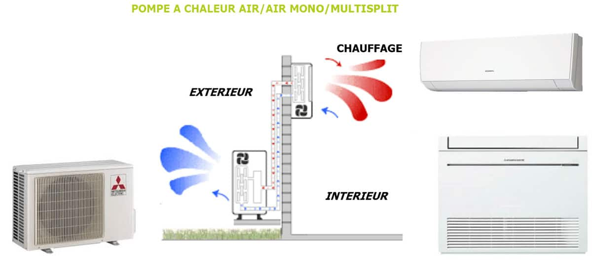 Schéma pompe à chaleur Air/Air